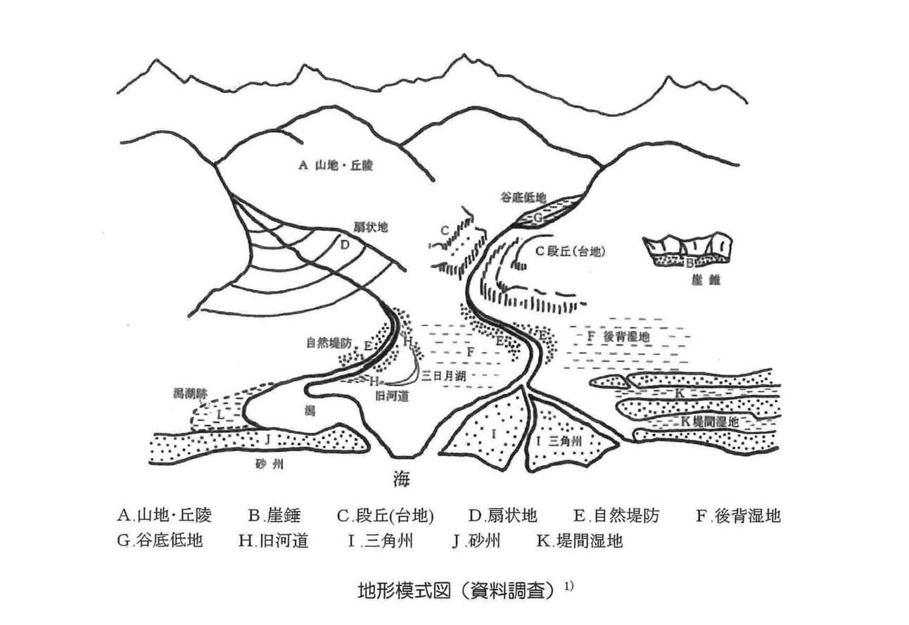 地形模式図